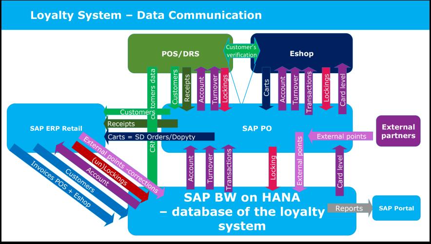 Komplexný firemný informačný systém, vernostný systém a reporting