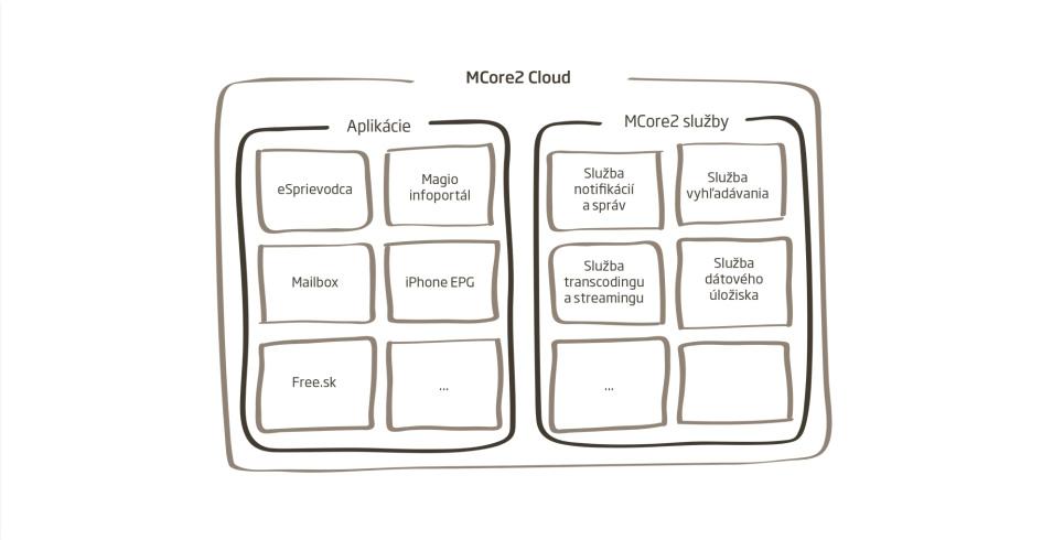platforma pre vývoj Magio aplikácií